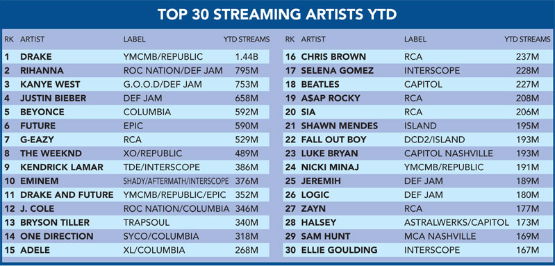 top 30 streaming artists